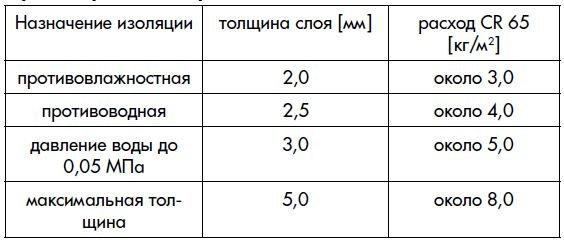 Расход гидроизоляции Церезит CR 65