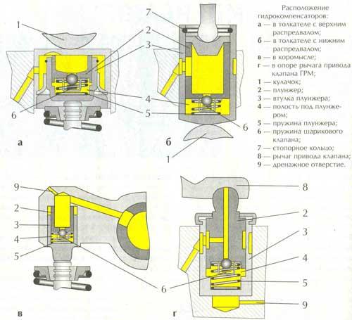 Расположение гидрокомпенсаторов