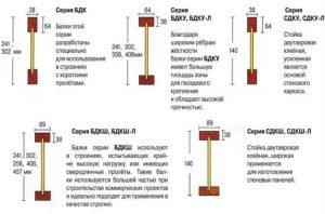 Размеры деревянных двутавровых балок и их характеристика