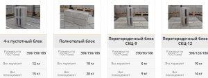 Размеры керамзитных блоков - ГОСТ