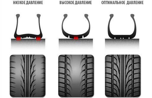 Разные степени давления у шин