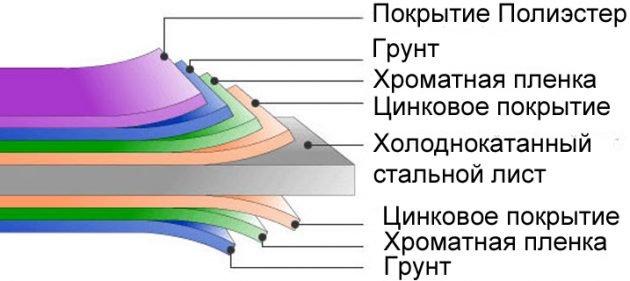 Разрез листа профнастила с защитным покрытием