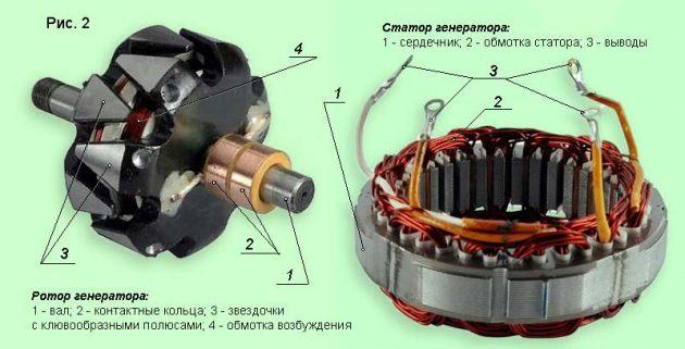 Ротор и статор генератора переменного тока