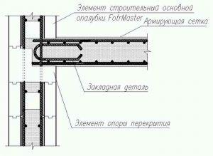 Схема армирования монолитных перекрытий