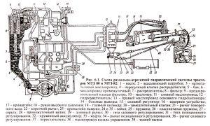Схема гидравлической системы тракторов МТЗ