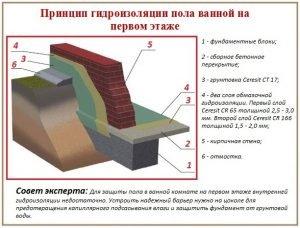 Схема гидроизоляции пола ванной на первом этаже
