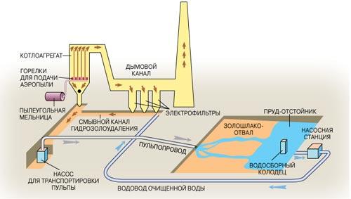 Схема изготовления тощего бетона