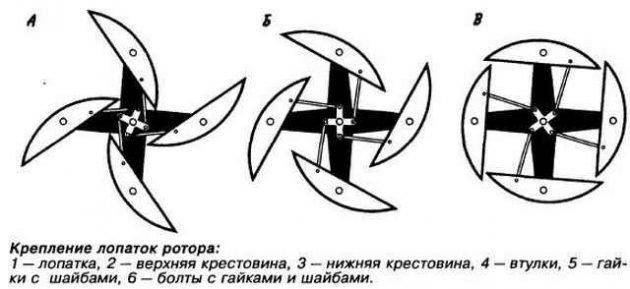 Схема крепления лопаток ротора