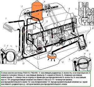 Схема маслосистемы ГАЗ-53