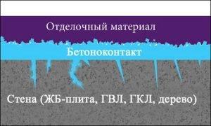 Схема нанесения бетоноконтакта Кнауф