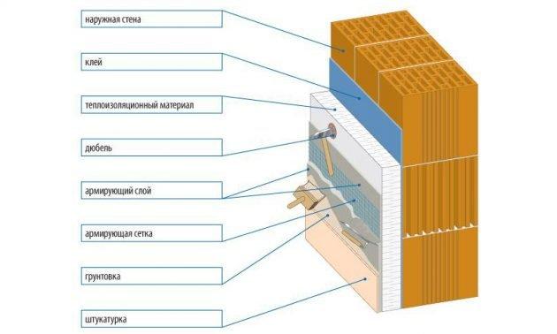 Схема нанесения штукатурки на стену
