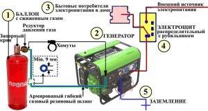 Схема подключения генераторов Green Power