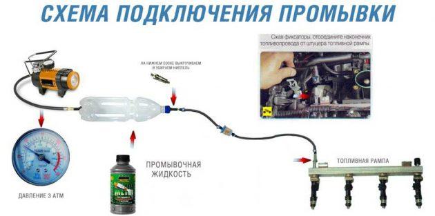 Схема подключения устройства для промывки форсунок