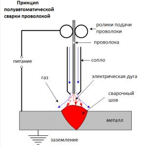 Схема полуавтоматической сварки проволокой