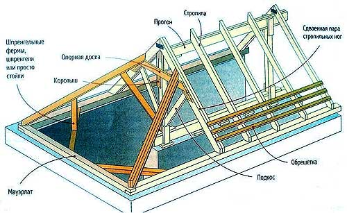 Схема расположения стропил вальмовой крыши