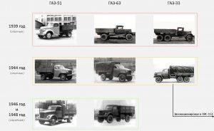Схема развития ГАЗ-51