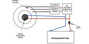 Схема ротора с обмоткой для самодельного ветряка