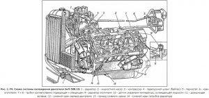 Схема системы охлаждения двигателя ЗиЛ-508.10