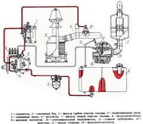 Схема системы питания дизельного двигателя Д- 243