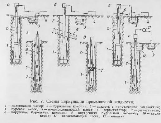 Схема циркуляции промывочной жидкости в скважине