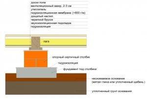 Схема укладки основания из тощего бетона