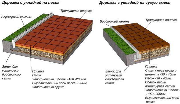 Схема укладки тротуарной плитки на песок и на сухую смесь