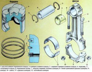 Схема установки поршневых колец ЯМЗ-536