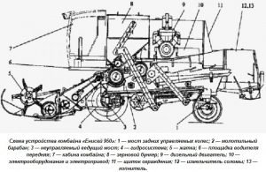 Схема устройства комбайна Енисей 950