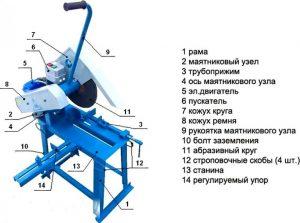 Схема устройства отрезного станка по металлу маятникового типа