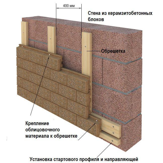 Схема внешней отделки стен из керамзитобетонных блоков