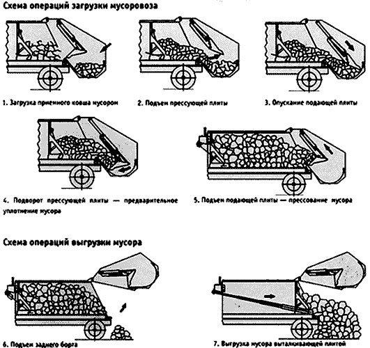 Схема загрузки и выгрузки мусора в мусоровозе КО-427