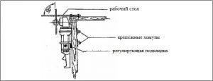 Схема закрепления болгарки