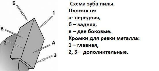 Схема зуба пилы