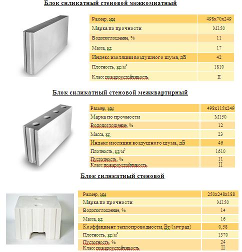 Силикатные пазогребневые блоки - характеристика