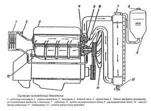 Система охлаждения двигателя ЗМЗ-402