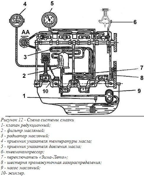 Система смазки дизеля Д-144