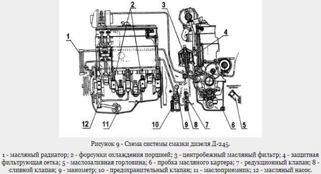 Система смазки дизеля Д-245