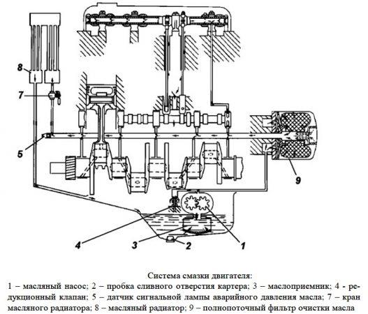Система смазки двигателя УМЗ 4216