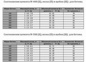Соотношение цемента М-500, песка и щебня для бетона