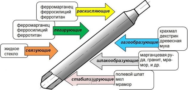 Состав электрода LB 52U