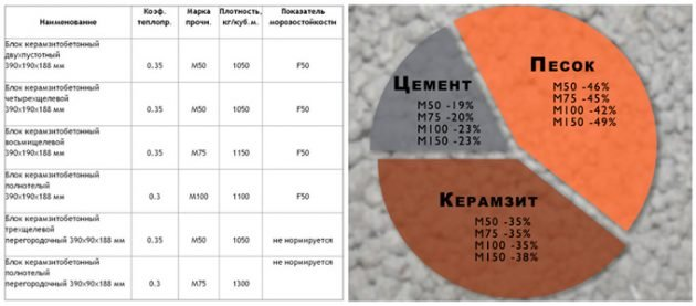 Состав и свойства керамзитных блоков