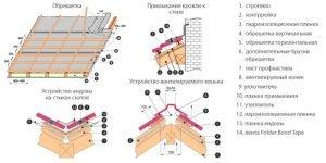 Советы по монтажу профнастила на крышу