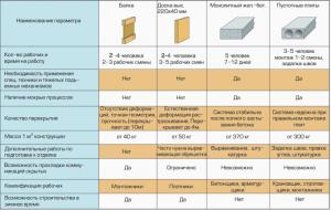 Сравнение двутавровых балок с обычными системами