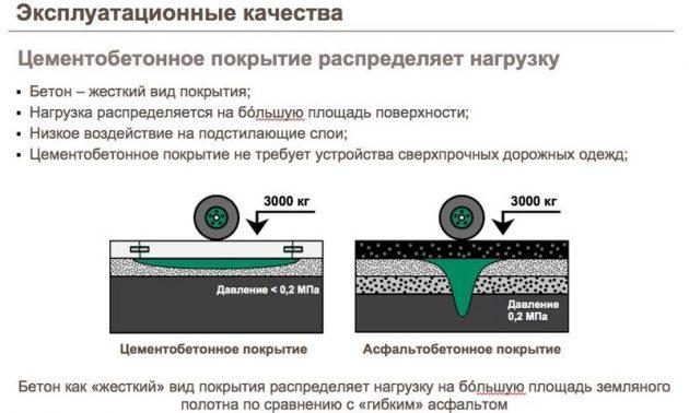 Сравнение цементобетонного и асфальтобетонного покрытия