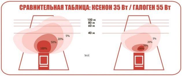 Сравнительная таблица ксенона и галогена