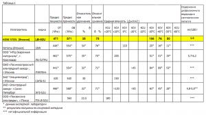 Сравнительные характеристики LB-52U и других электродов