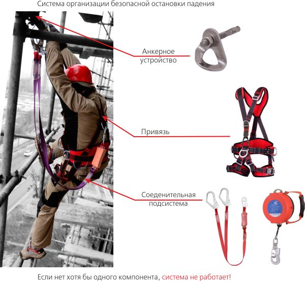 Средства индивидуальной защиты при работе на высоте