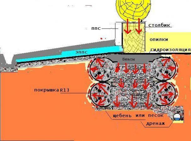 Столбчатый фундамент из покрышек - схема
