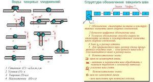 Структура обозначения сварного шва