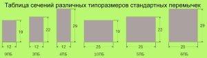 Таблица сечений разных раазмеров железобетонных прогонов